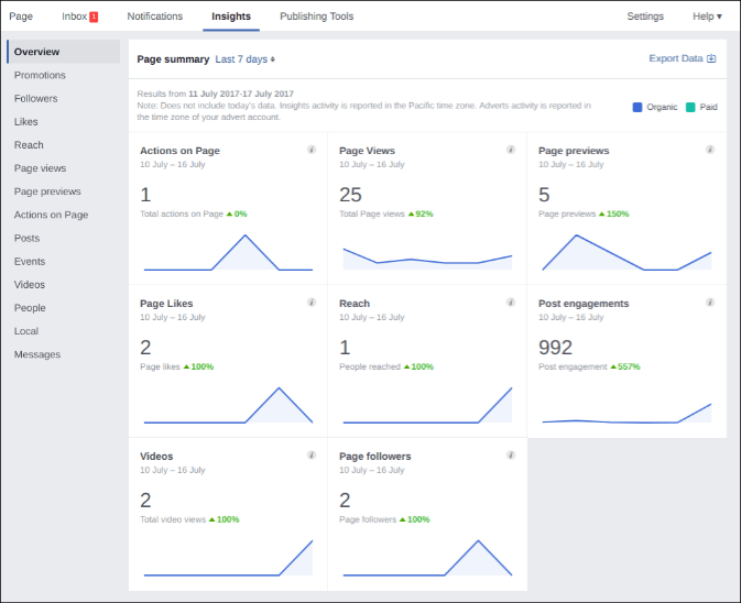 This is your Facebook Insights Overview page.