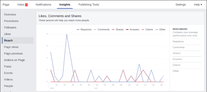 Use Facebook insights to easily track your success.