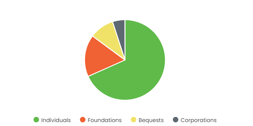 Chart illustrating the above statistics on where donations come from
