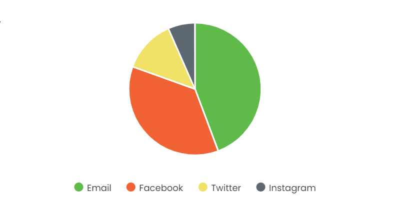 Chart illustrating the above statistics regarding nonprofit supporters by channel
