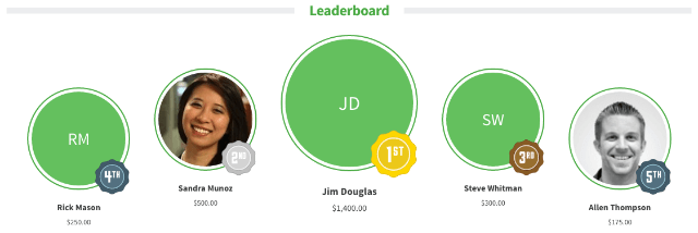 Leaderboards can encourage friendly competition during your peer-to-peer fundraiser. Qgiv's leaderboards show your top fundraiser, as well as the runners-up.