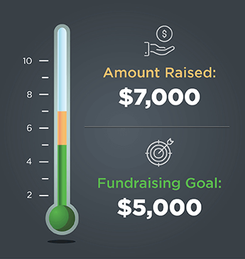 A peer-to-peer fundraising campaign can be more profitable than you anticipate!