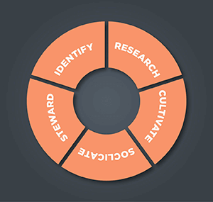 The donor cultivation cycle is important for donor stewardship.