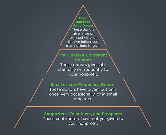 The donor pyramid can help you strategize your donor stewardship efforts toward valuable prospects.