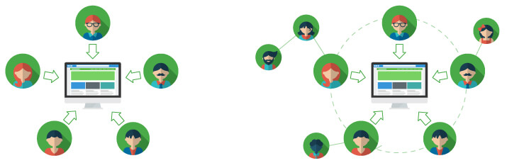 Everyone with a social circle can use peer-to-peer fundraising to achieve their goals- nonprofits and individuals alike!