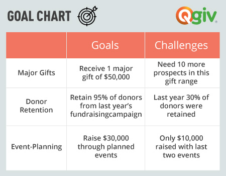 A goal chart can be a great aid for crafting a nonprofit development plan.