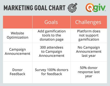 Try a granular goal chart like this to help out your nonprofit development plan.