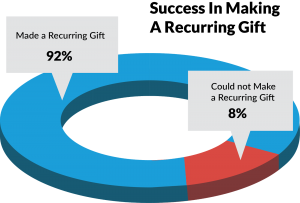 10 Things You Need to Know About Recurring Giving