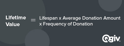 Your lifetime value can be calculated with the right data for donor retention.