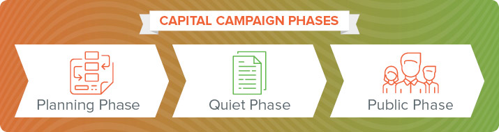 These are the main phases of capital campaigns.
