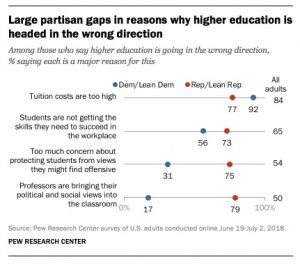 Pew Research Center Chart Showing Top Opinions How Higher Education Goes In Wrong Direction