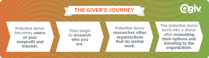 All donors go through a similar giver's journey in the nonprofit fundraising world.