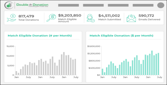 See if Double the Donation's nonprofit software is right for you.