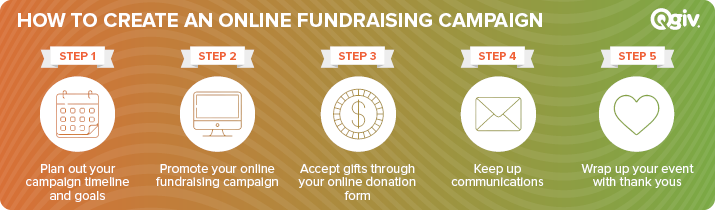 These are the steps to creating an online fundraising campaign.