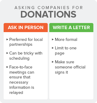 Comparison of asking donations from companies via in-person vs. writing a letter.