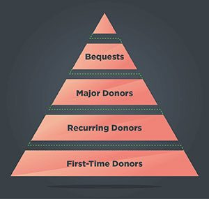 The donor pyramid is a means of visualizing the composition of your donors and can help with donor stewardship.