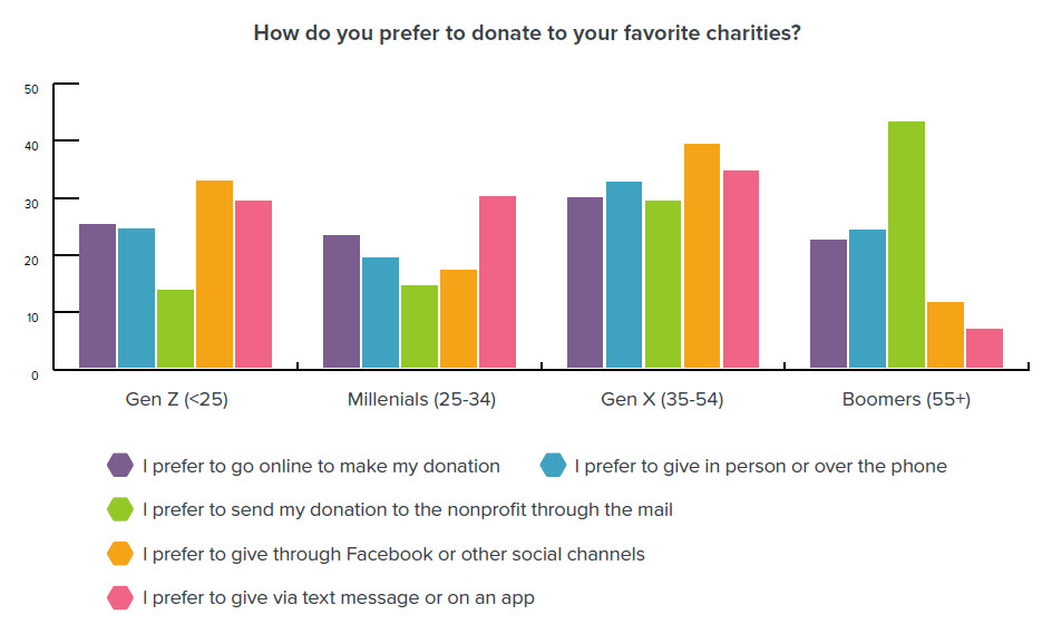 This helpful graph from the Generational Giving Report helps your nonprofit determine how donors from each generation prefer to give. Respecting these preferences is a great way to get on donors' nice list.