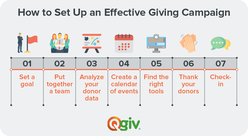This image is depicting a timeline of how to set up a giving campaign.