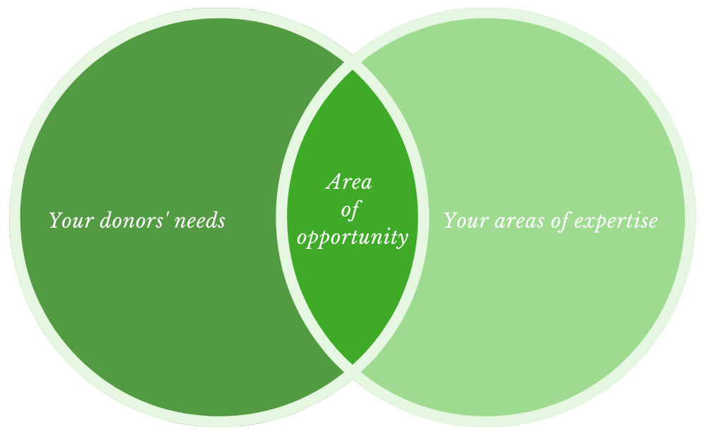 Venn diagram showing that where your donor's needs and your areas of expertise overlap is where you'll find your nonprofits opportunities