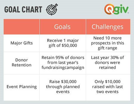 Example goal setting chart for a nonprofit