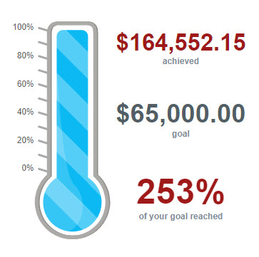 Lakeland Volunteers In Medicine's 2021 Leaders of Polk Peer-to-Peer fundraiser showing they raised 253% of their $65,000 fundraising goal.