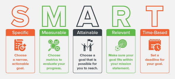 Set SMART goals to make the most out of your nonprofit marketing plan. SMART goals are goals that are specific, measurable, attainable, relevant, and time-based.