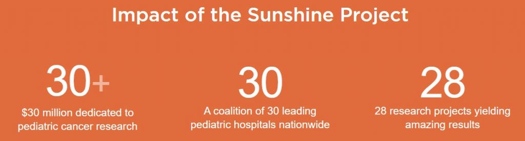 Image showing impact of the National Pediatric Cancer Foundation's Sunshine Project. The Sunshine Project has