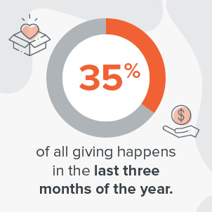 End-of-year giving is extremely profitable for nonprofits.